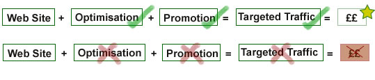Basic Promotion = Money